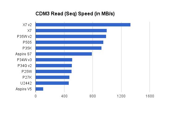 cdm3read