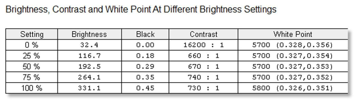 different-brightness