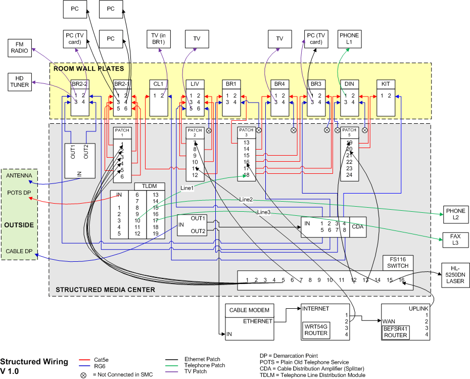 Lothex T568b Patch Panel Wiring Diagram