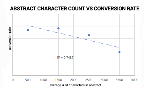 ABSTRACT CHAR COUNT VS WEBINAR CONVERSION RATE