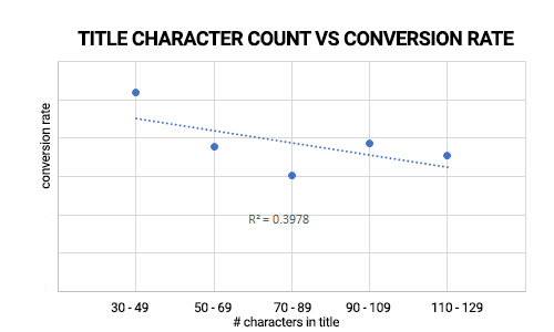 TITLE CHARACTER COUNT VS WEBINAR CONVERSION RATE