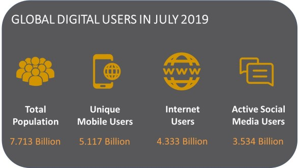 GLOBAL DIGITAL USERS IN JULY 2019