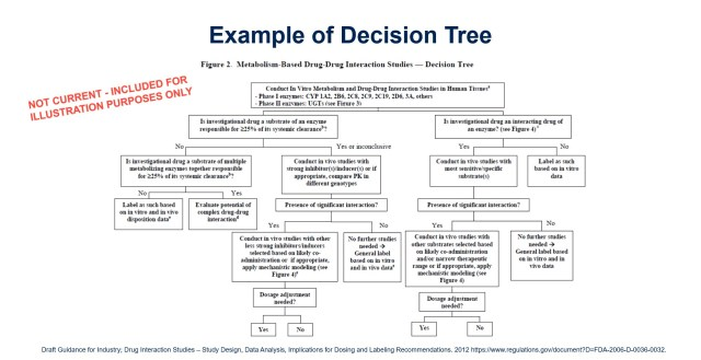 Example decision tree from FDA (source: Medpace)