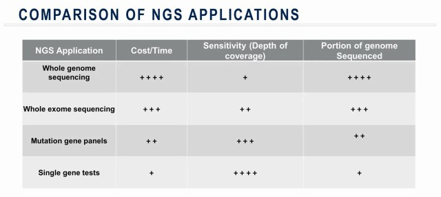 Comparison of NGS Applications (credit: Medpace)