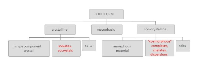 Various solid forms available for the development of an API. Source: AMRI