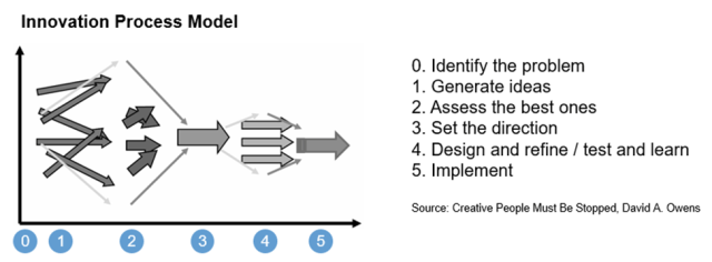 Innovation Process Model