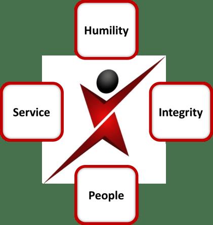 XTENSOS Values
