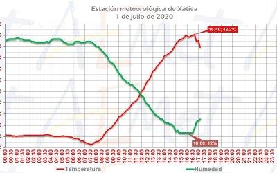 Xàtiva registra la temperatura màxima més alta de l'any fins ara a Espanya