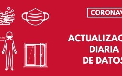 La Comunitat Valenciana registra 9.810 nous casos de coronavirus i 3.878 altes