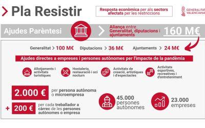 La Font de la Figuera i La Llosa de Ranes compten amb 72.381 i 67.106 euros del Pla Resisteix per ajudar als sectors més afectats per la crisi sanitària