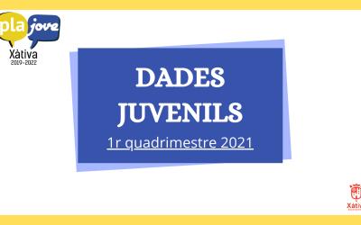 L'Ajuntament de Xàtiva publica les dades de les activitats realitzades des de la regidoria de Joventut en el primer quatrimestre