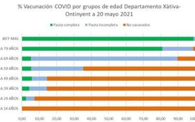 Més del 37% de la població del DSXO ha rebut la primera dosi de la vacuna contra el coronavirus