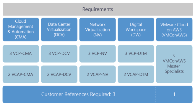 How to Achieve all VMware Master Services Competencies