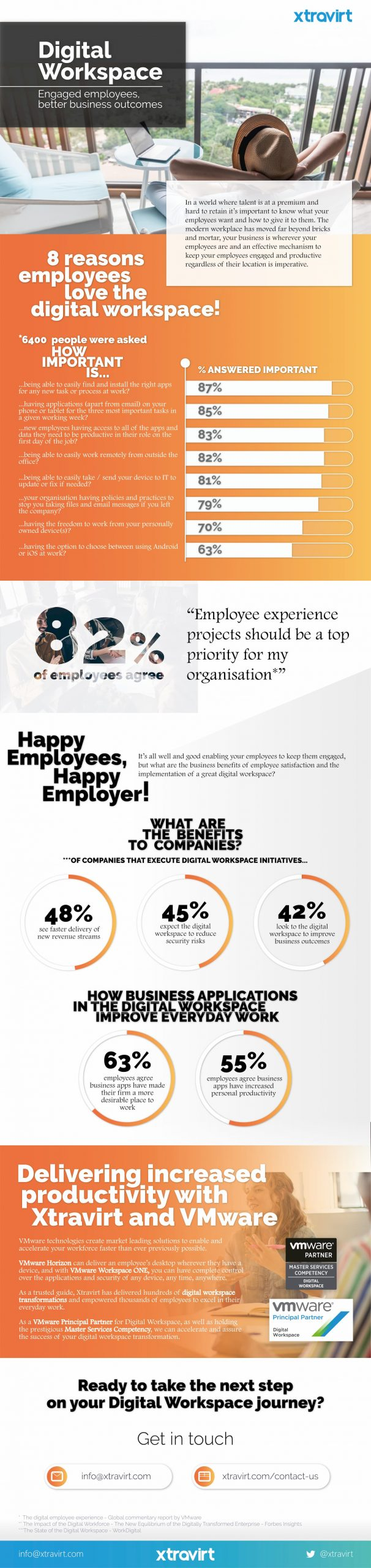 Digital Workspace - Engaged employees better business outcomes