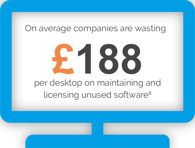 On average companies are wasting 188 pounds per desktop on unused software