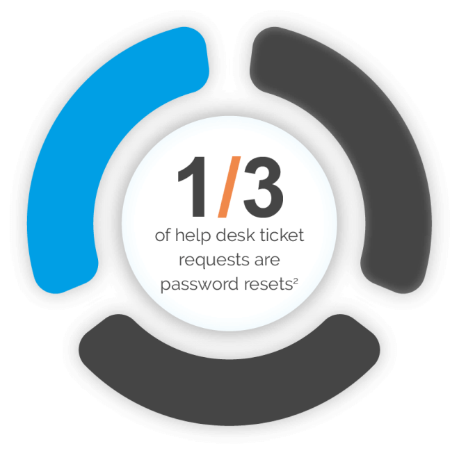One third of help desk ticket requests are password resets