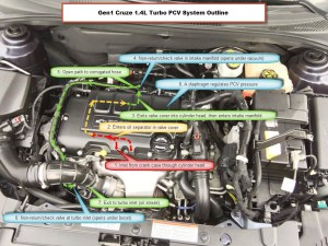 Chevy Cruze, Sonic, Trax, & Buick Encore 14L Turbo PCV