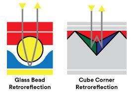 Reflective material principles