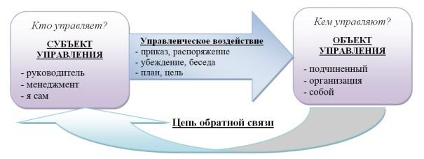 Контур процесса управления2