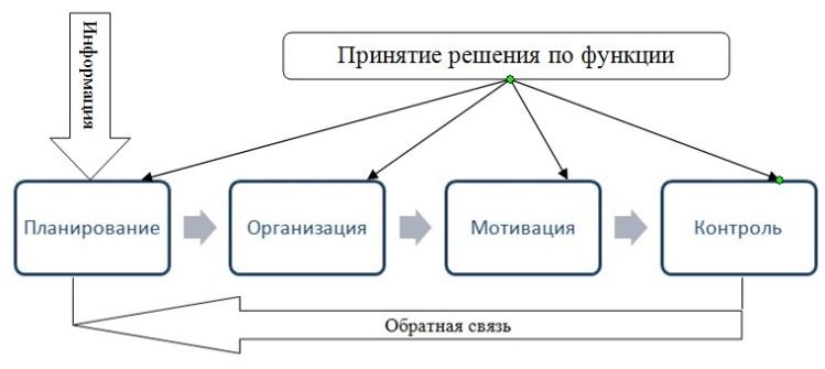 Взаимосвязь функций менеджмента