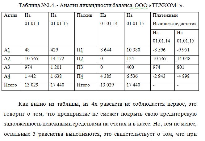анализ финансового состояния диплом