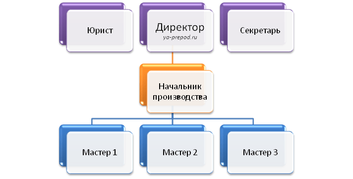 Штабная структура пример Лекция 7 часть 2