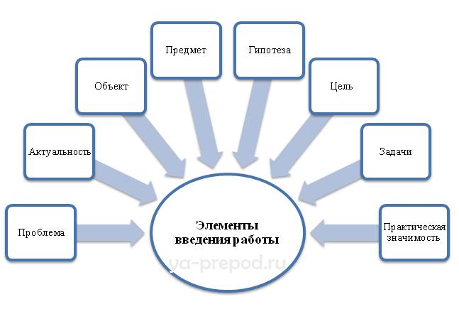 pishem-pravilno-struktura-vvedeniya-primer