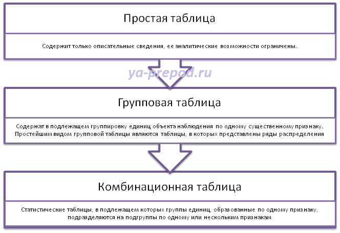 Статистические таблицы Виды таблиц по строение подлежащего