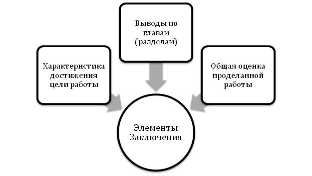 struktura-zaklyuchenie
