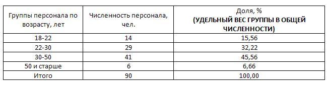 удельный вес таблица 3