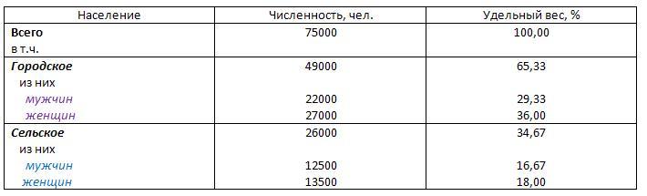 удельный вес таблица 6