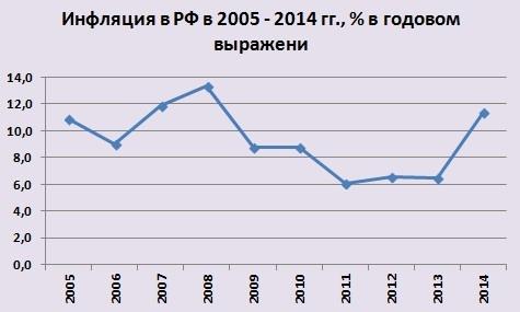 Инфляция что это такое простыми словами Учимся вместе инфляция в россии по годам