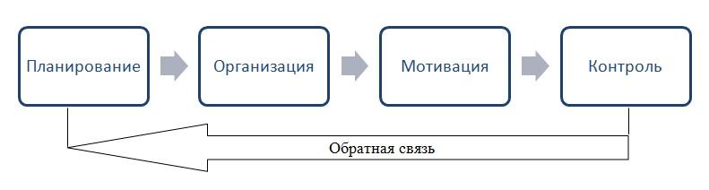 Функции менеджмента управления Учимся вместе Функции управления по Мескону