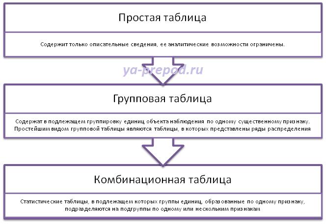 Статистические таблицы Учимся вместе Статистические таблицы пример комбинационой Статистические таблицы Виды таблиц по строение подлежащего