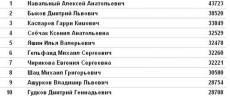 Результаты выборов в КС оппозиции