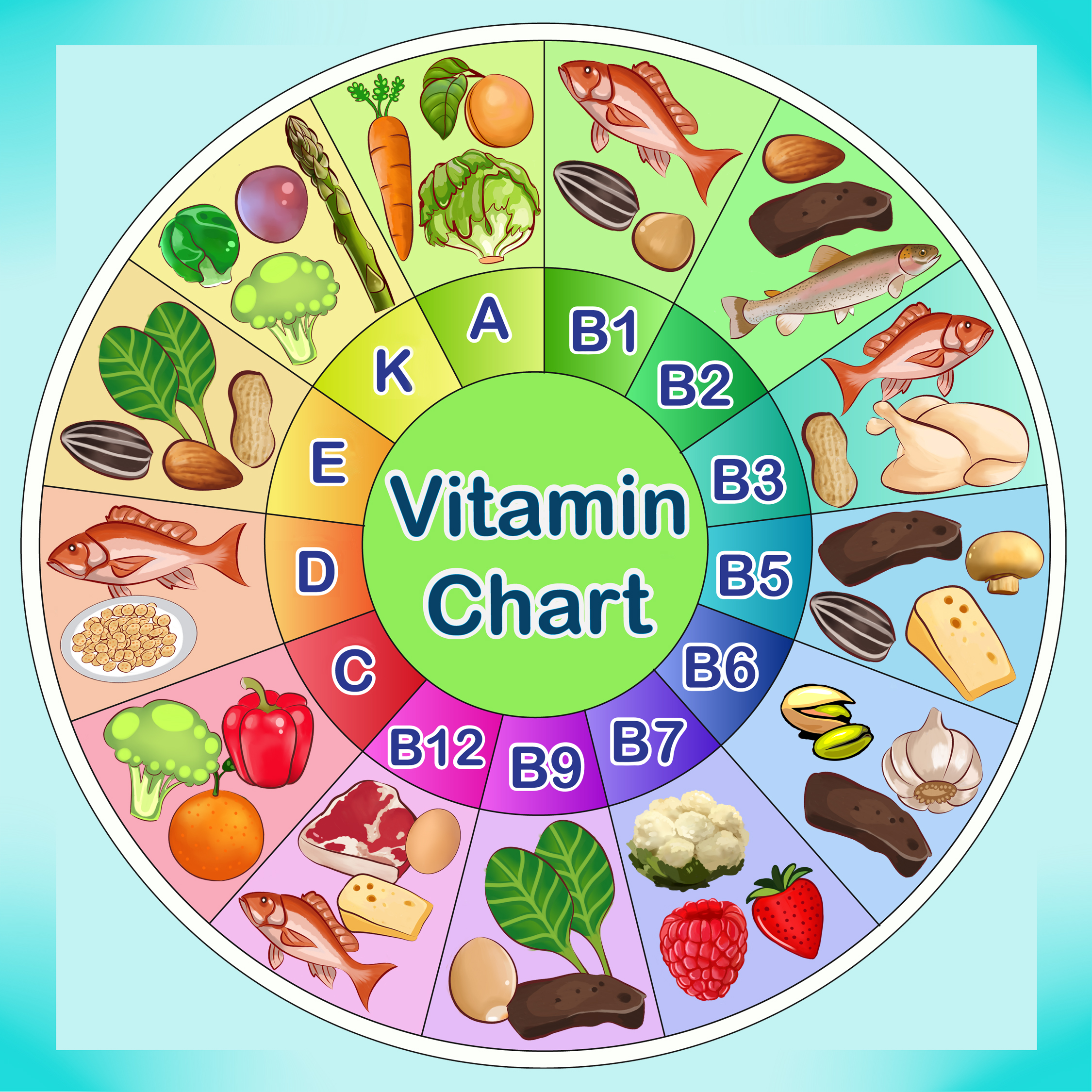 Kids Nutrition Books