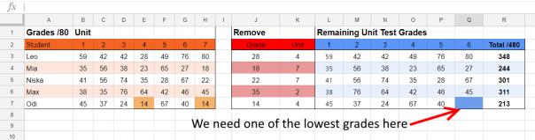 missing lowest grade - Google Sheets