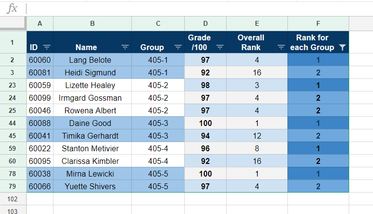 Google Sheets – Get the Top 2 Grades for Each Group in a Spreadsheet using RANK and FILTER