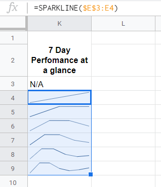 Google Sheets - Sparkline 6 days