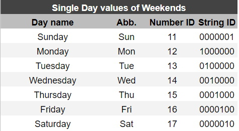 Google Sheets NETWORKDAYS INTL single-day values of weekends