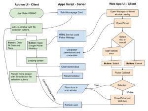 CardService Google Picker Apps Script