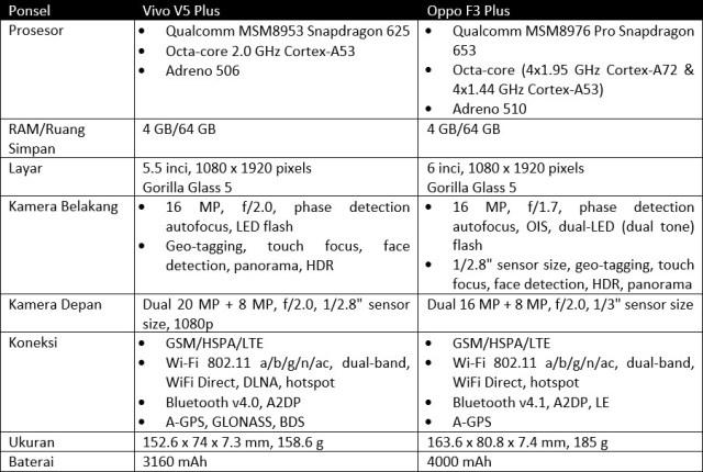 Pilih Vivo V5 Plus atau Oppo F3 Plus