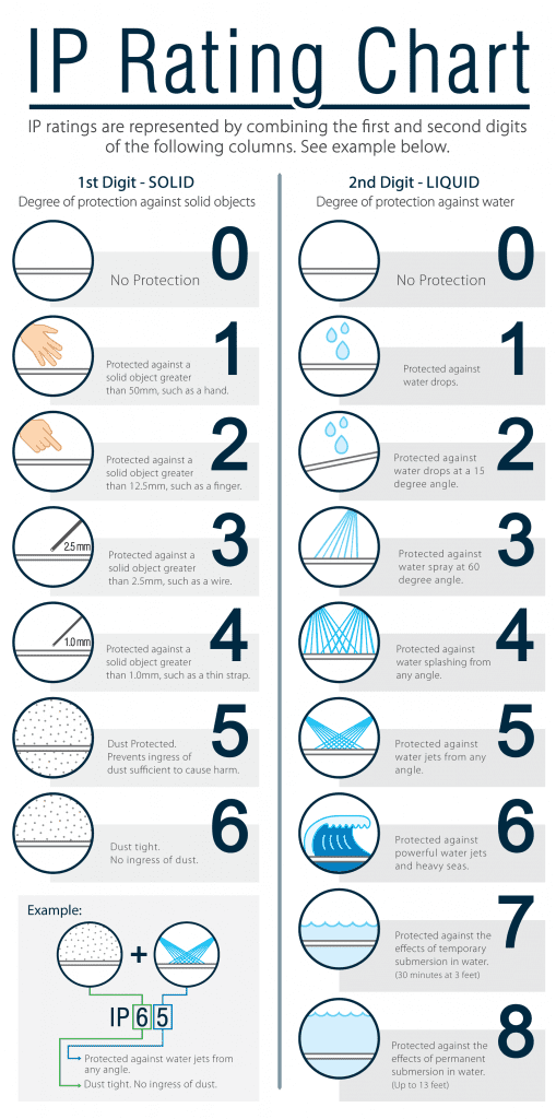 ip-rating-chart