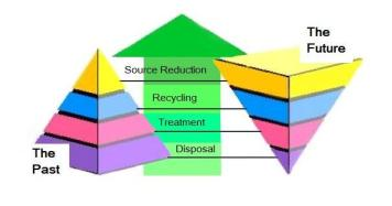 The past and future of waste management according to the US EPA