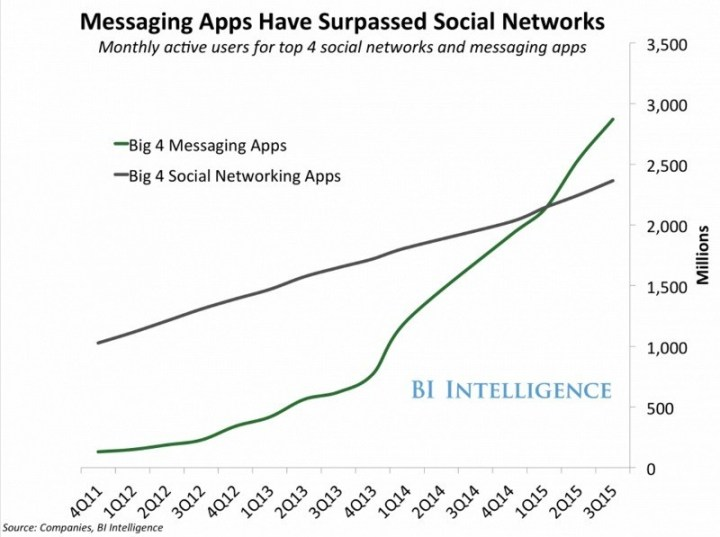 all-you-need-to-know-about-chatbot-development-messengers