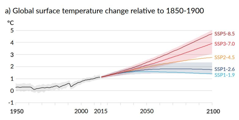 Projected global surface temp change