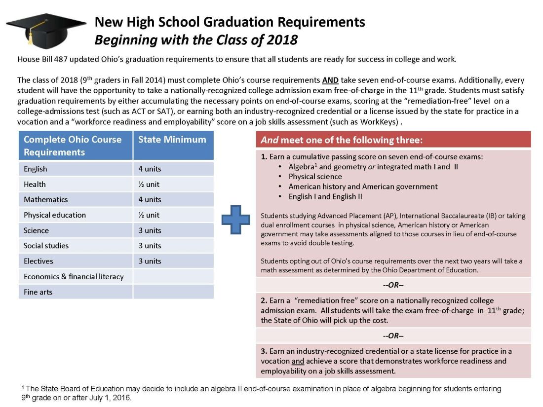 New ohio graduation requirements class of 2018 with