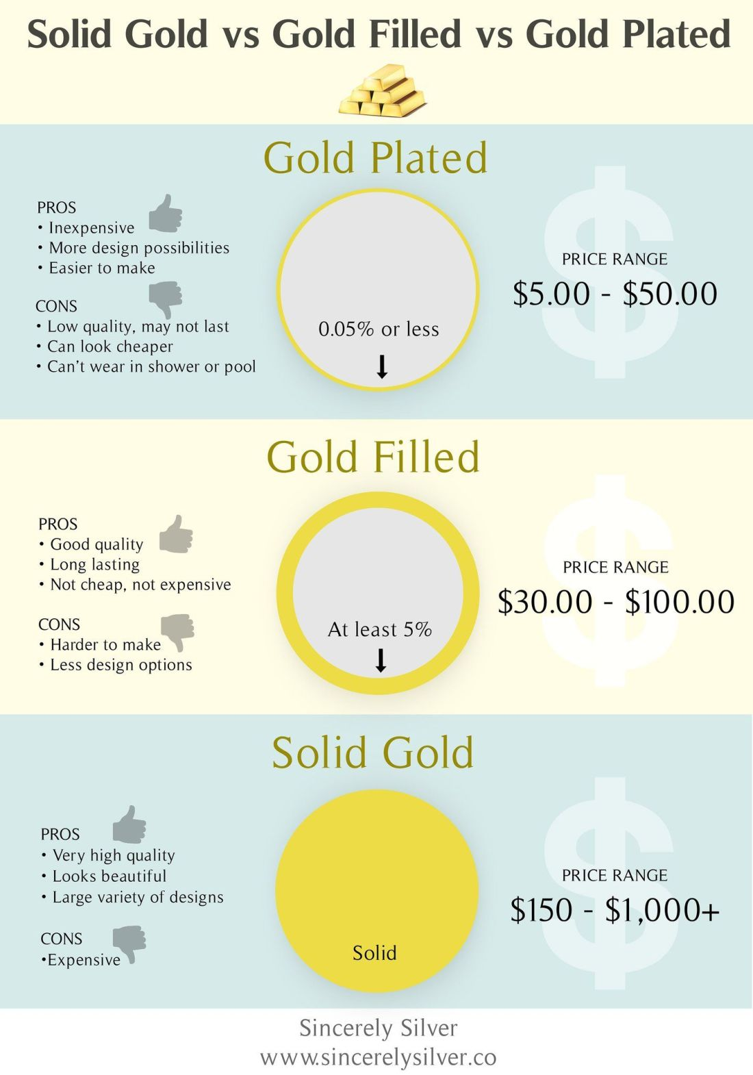 Gold filled vs gold plated know the quality you are paying