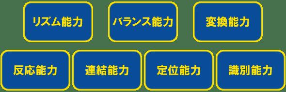 7つの能力