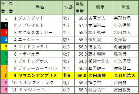テレ玉杯オーバルスプリント・枠順